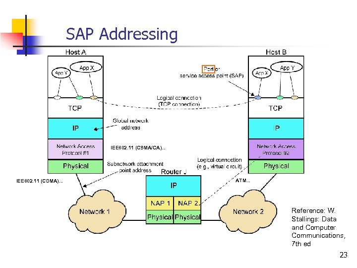 SAP Addressing IEE 802. 11 (CSMA/CA). . . IEE 802. 11 (CDMA). . .