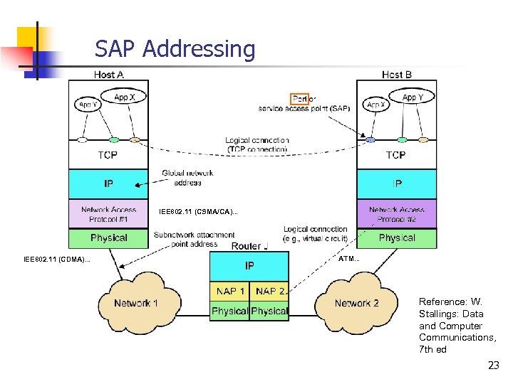 SAP Addressing IEE 802. 11 (CSMA/CA). . . IEE 802. 11 (CDMA). . .