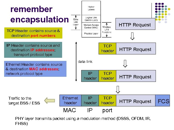 remember encapsulation…. HTTP Request TCP Header contains source & destination port numbers IP Header