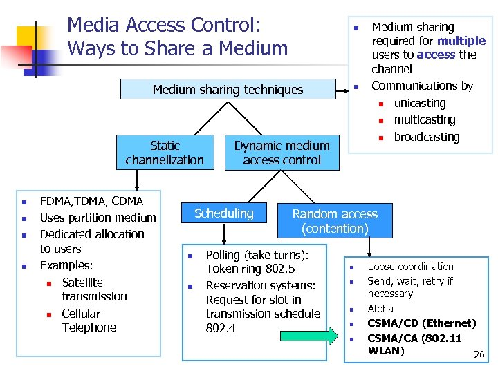 Media Access Control: Ways to Share a Medium n Medium sharing techniques Static channelization