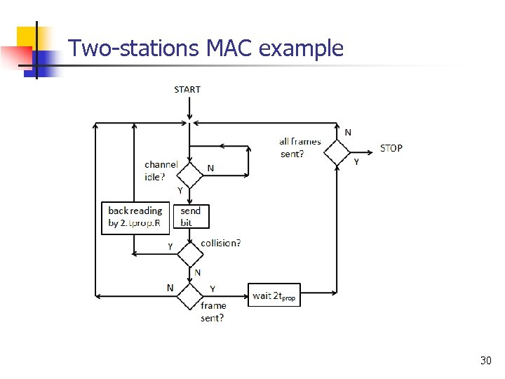 Two-stations MAC example 30