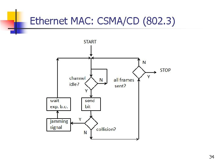 Ethernet MAC: CSMA/CD (802. 3) 34