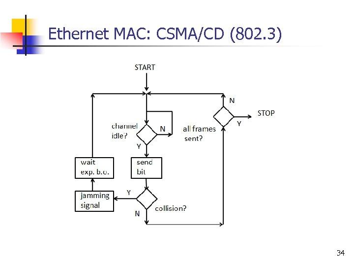 Ethernet MAC: CSMA/CD (802. 3) 34