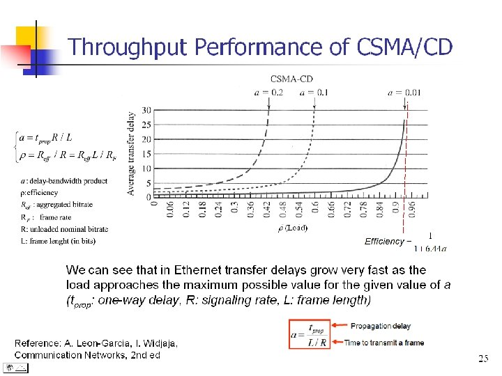 Throughput Performance of CSMA/CD r (Load) We can see that in Ethernet transfer delays