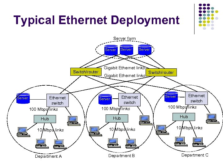 Typical Ethernet Deployment Server farm Server Switch/router Server Ethernet switch 100 Mbps links Hub