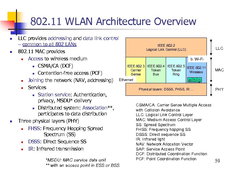 802. 11 WLAN Architecture Overview n n n LLC provides addressing and data link