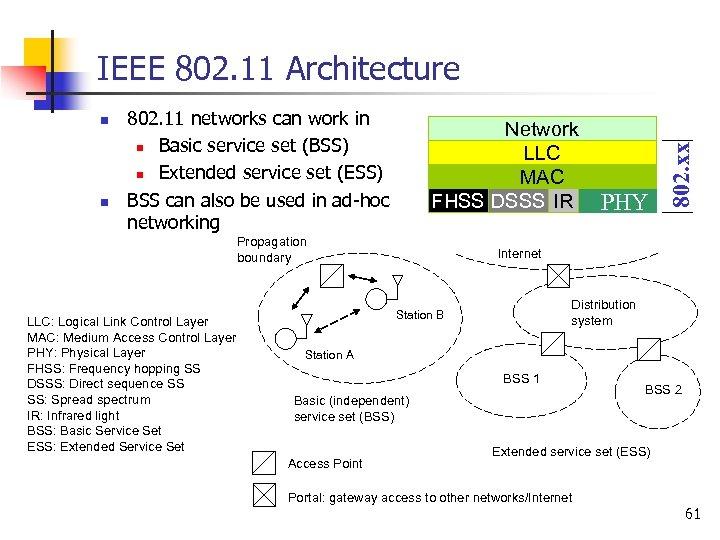 n n 802. 11 networks can work in n Basic service set (BSS) n
