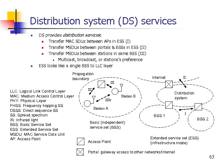 Distribution system (DS) services n n DS provides distribution services: n Transfer MAC SDUs