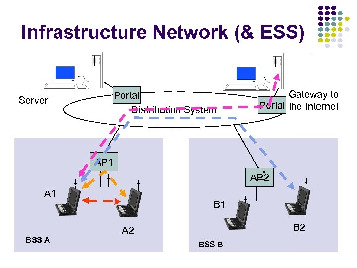 Infrastructure Network (& ESS) Portal Distribution System Server Gateway to Portal the Internet AP