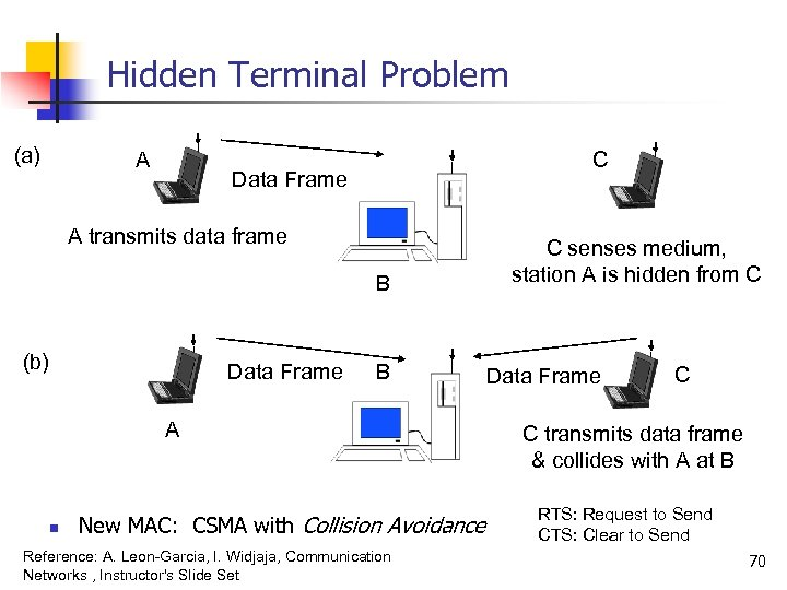 Hidden Terminal Problem (a) A C Data Frame A transmits data frame B (b)