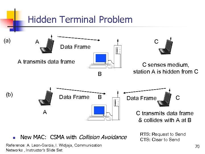 Hidden Terminal Problem (a) A C Data Frame A transmits data frame B (b)