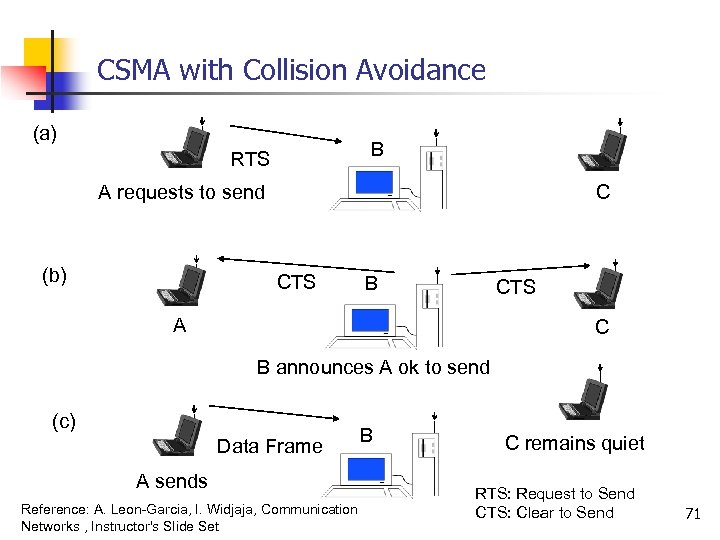 CSMA with Collision Avoidance (a) B RTS C A requests to send (b) CTS