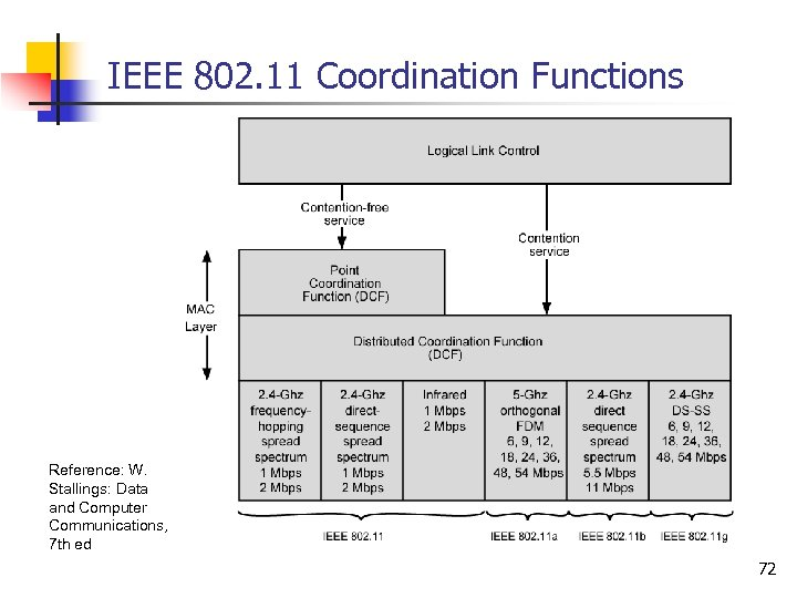 IEEE 802. 11 Coordination Functions Reference: W. Stallings: Data and Computer Communications, 7 th