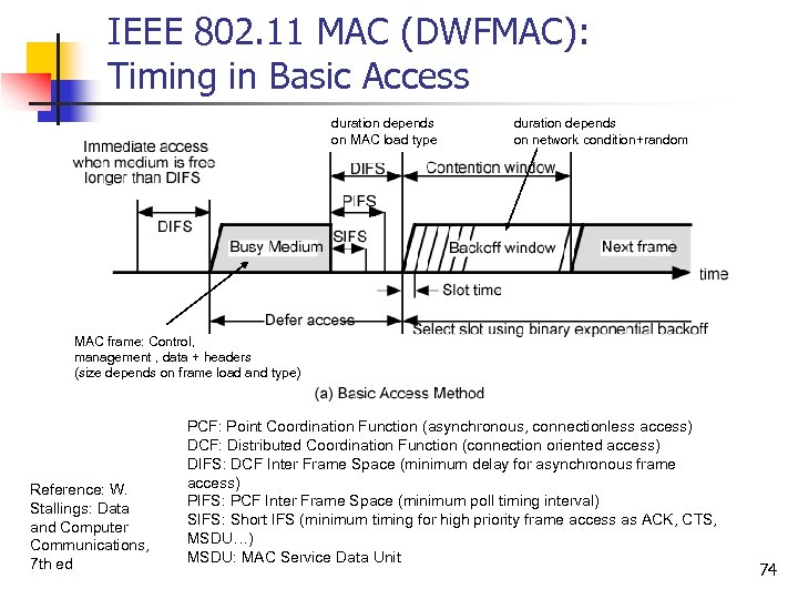 IEEE 802. 11 MAC (DWFMAC): Timing in Basic Access duration depends on MAC load