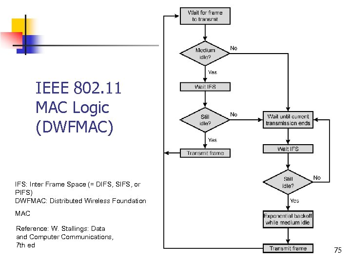 IEEE 802. 11 MAC Logic (DWFMAC) IFS: Inter Frame Space (= DIFS, SIFS, or