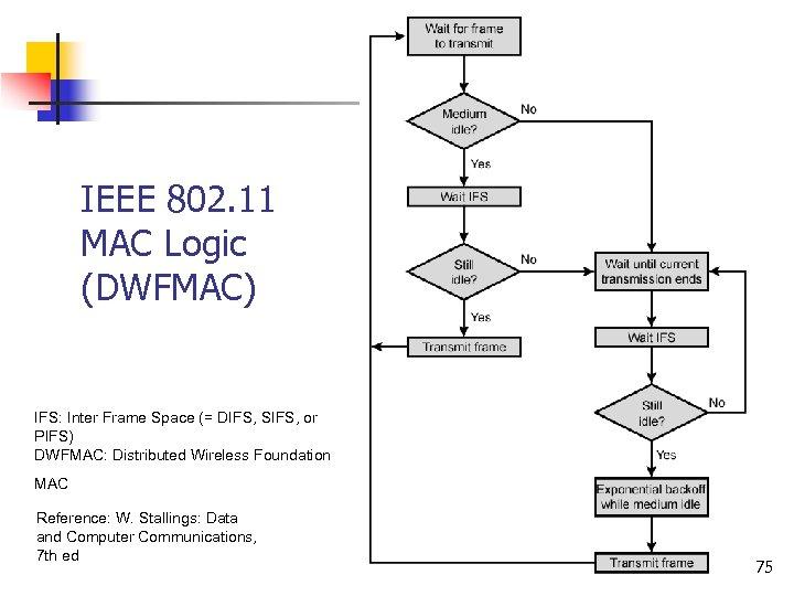 IEEE 802. 11 MAC Logic (DWFMAC) IFS: Inter Frame Space (= DIFS, SIFS, or