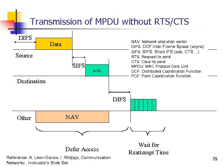 Transmission of MPDU without RTS/CTS DIFS NAV: Network allocation vector DIFS: DCF Inter Frame