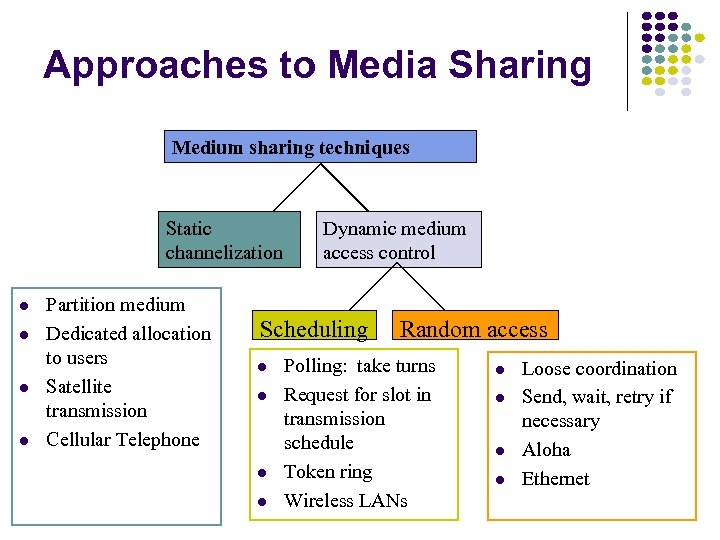 Approaches to Media Sharing Medium sharing techniques Static channelization l l Partition medium Dedicated