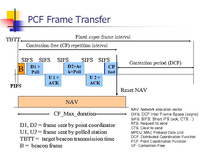 PCF Frame Transfer Fixed super-frame interval TBTT Contention-free (CF) repetition interval SIFS B PIFS