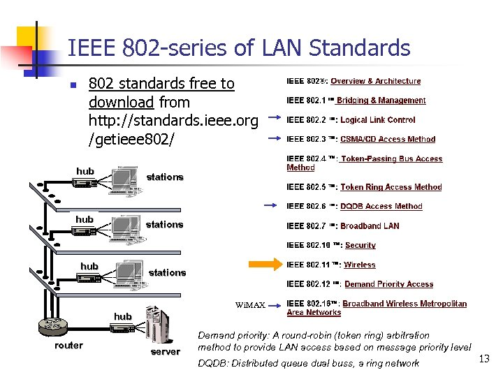 IEEE 802 -series of LAN Standards 802 standards free to download from http: //standards.
