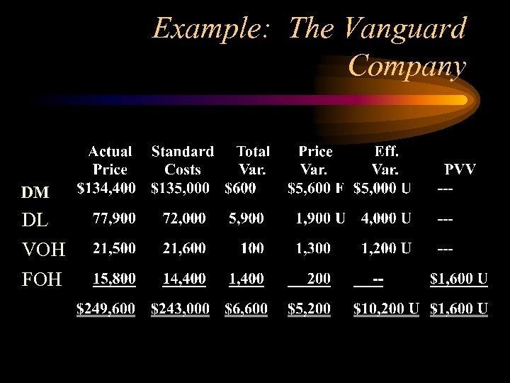 Example: The Vanguard Company DM DL VOH FOH