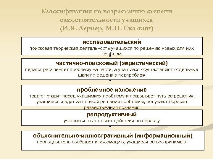 Классификация по возрастанию степени самостоятельности учащихся (И. Я. Лернер, М. Н. Скаткин) исследовательский поисковая