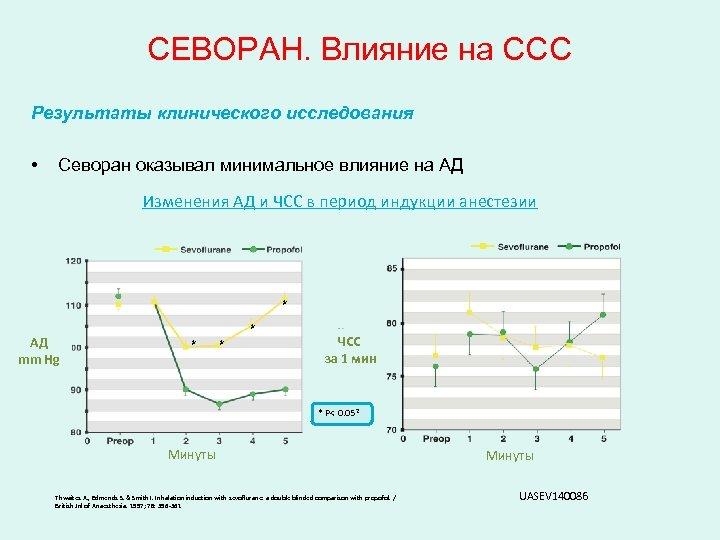 СЕВОРАН. Влияние на ССС Результаты клинического исследования • Севоран оказывал минимальное влияние на АД