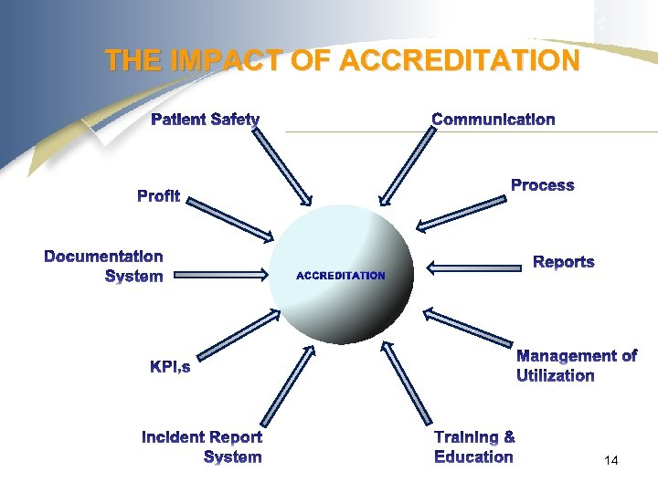 THE IMPACT OF ACCREDITATION 14