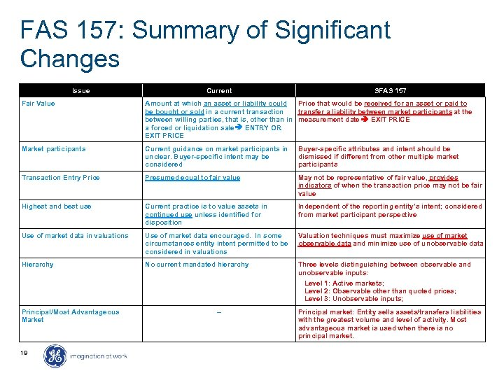FAS 157: Summary of Significant Changes Issue Current SFAS 157 Fair Value Amount at