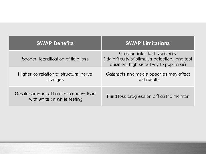 SWAP Benefits SWAP Limitations Sooner identification of field loss Greater inter-test variability ( d/t