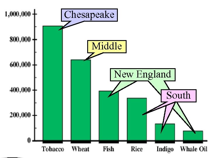 Chesapeake Middle What were the top 3 New England leading colonial exports in South