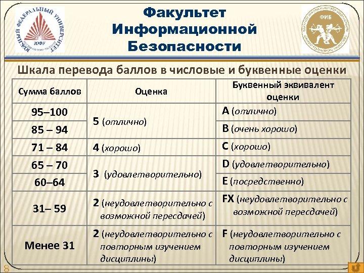 Факультет Информационной Безопасности Шкала перевода баллов в числовые и буквенные оценки Сумма баллов 95–