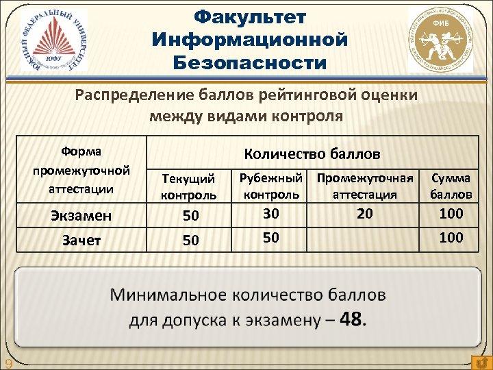 Факультет Информационной Безопасности Распределение баллов рейтинговой оценки между видами контроля Форма промежуточной аттестации Рубежный