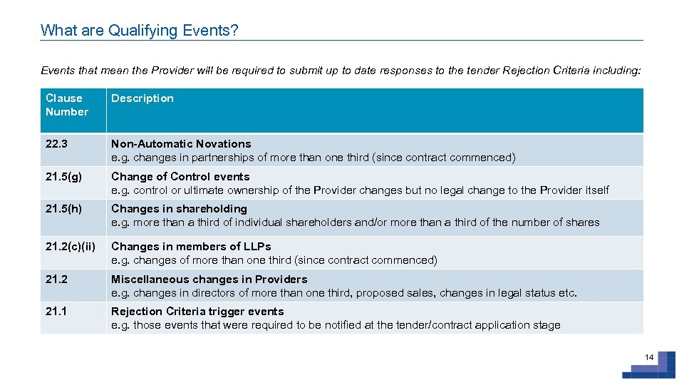 What are Qualifying Events? Events that mean the Provider will be required to submit