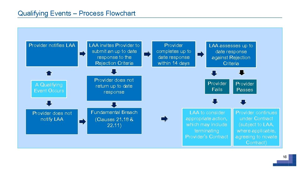 Qualifying Events – Process Flowchart Provider notifies LAA A Qualifying Event Occurs Provider does