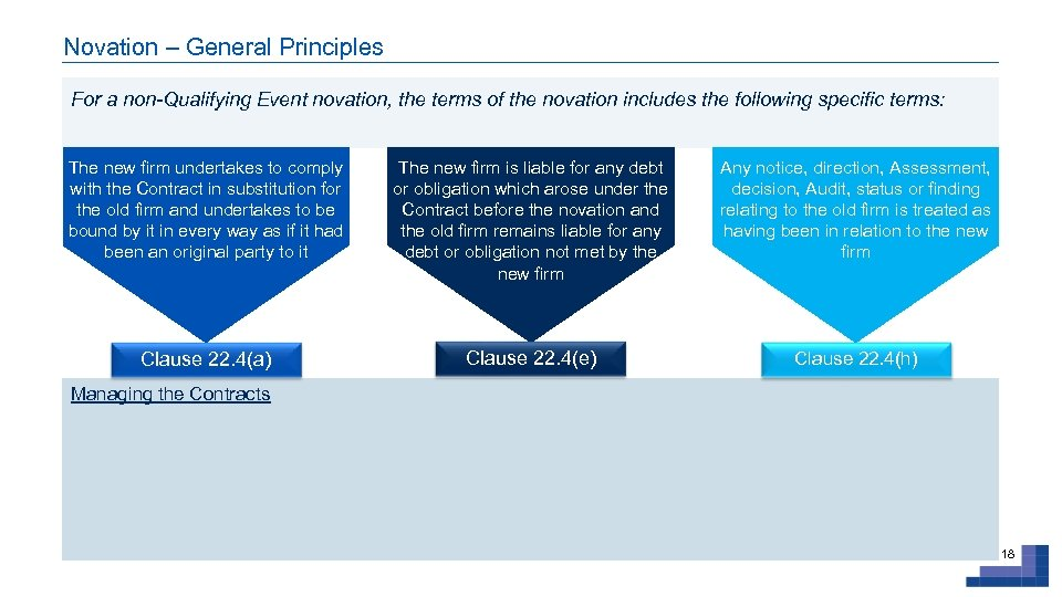 Novation – General Principles For a non-Qualifying Event novation, the terms of the novation