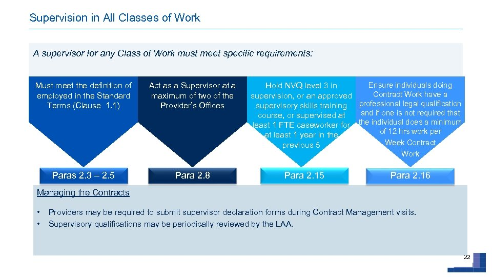 Supervision in All Classes of Work A supervisor for any Class of Work must