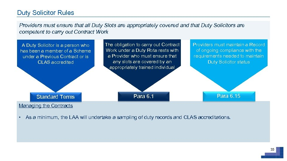 Duty Solicitor Rules Providers must ensure that all Duty Slots are appropriately covered and