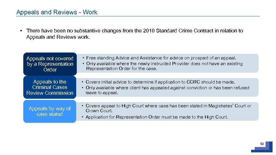 Appeals and Reviews - Work • There have been no substantive changes from the