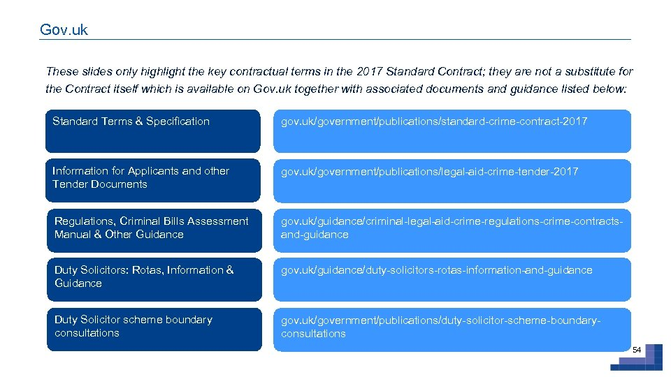 Gov. uk These slides only highlight the key contractual terms in the 2017 Standard