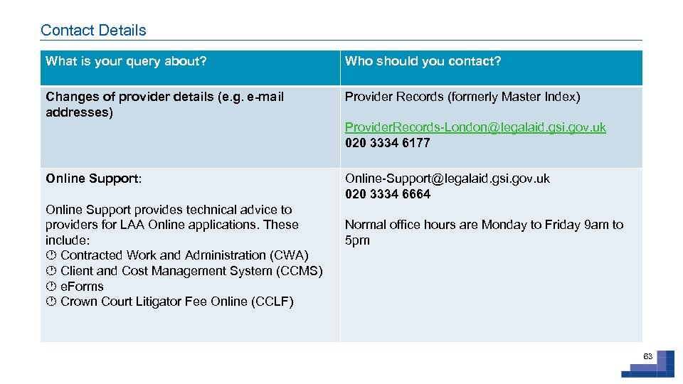 Contact Details What is your query about? Who should you contact? Changes of provider