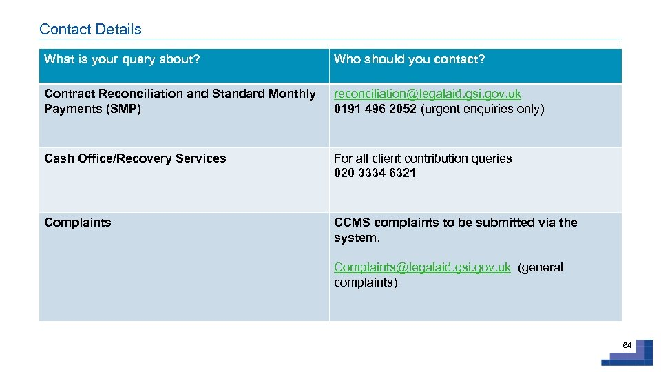 Contact Details What is your query about? Who should you contact? Contract Reconciliation and