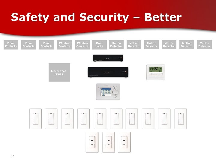 Safety and Security – Better Door Contacts Window Contacts Alarm Panel (Basic) 17 Window