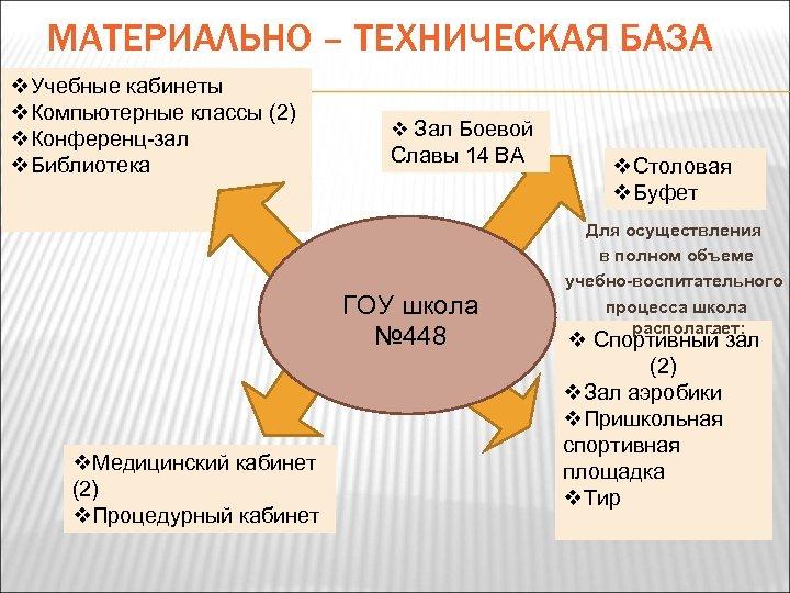 МАТЕРИАЛЬНО – ТЕХНИЧЕСКАЯ БАЗА v. Учебные кабинеты v. Компьютерные классы (2) v. Конференц-зал v.