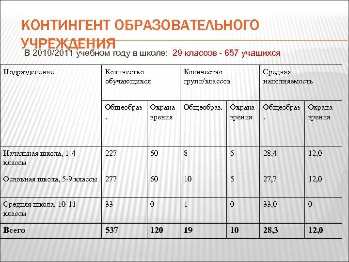 КОНТИНГЕНТ ОБРАЗОВАТЕЛЬНОГО УЧРЕЖДЕНИЯ в школе: 29 классов - 657 учащихся В 2010/2011 учебном году