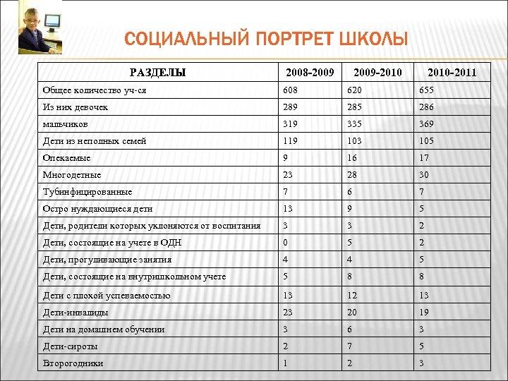 СОЦИАЛЬНЫЙ ПОРТРЕТ ШКОЛЫ РАЗДЕЛЫ 2008 -2009 -2010 -2011 Общее количество уч-ся 608 620 655
