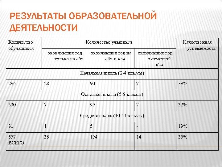 РЕЗУЛЬТАТЫ ОБРАЗОВАТЕЛЬНОЙ ДЕЯТЕЛЬНОСТИ Количество обучащихся Количество учащихся окончивших год только на « 5» окончивших