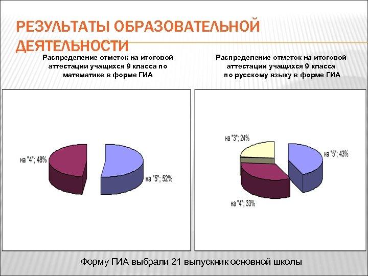 РЕЗУЛЬТАТЫ ОБРАЗОВАТЕЛЬНОЙ ДЕЯТЕЛЬНОСТИ Распределение отметок на итоговой аттестации учащихся 9 класса по математике в