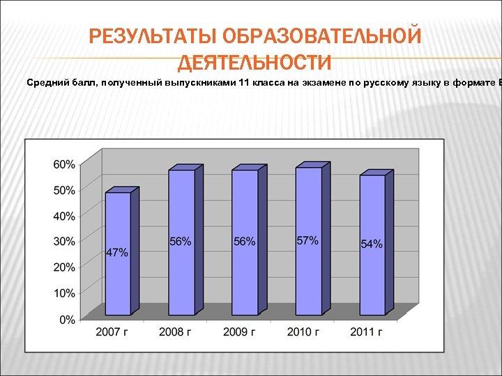 РЕЗУЛЬТАТЫ ОБРАЗОВАТЕЛЬНОЙ ДЕЯТЕЛЬНОСТИ Средний балл, полученный выпускниками 11 класса на экзамене по русскому языку