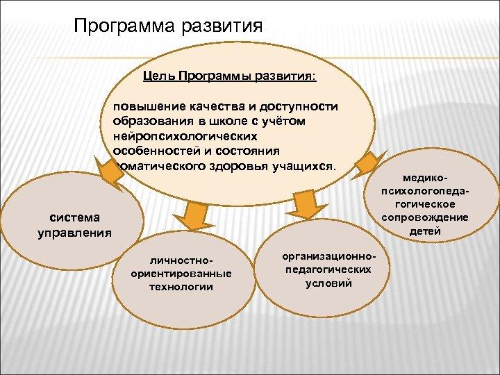 Программа развития Цель Программы развития: повышение качества и доступности образования в школе с учётом